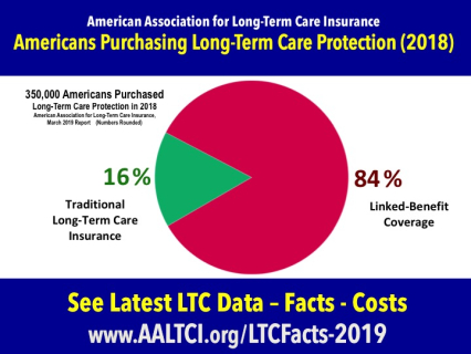 Hybrid ltc facts - linked benefit
