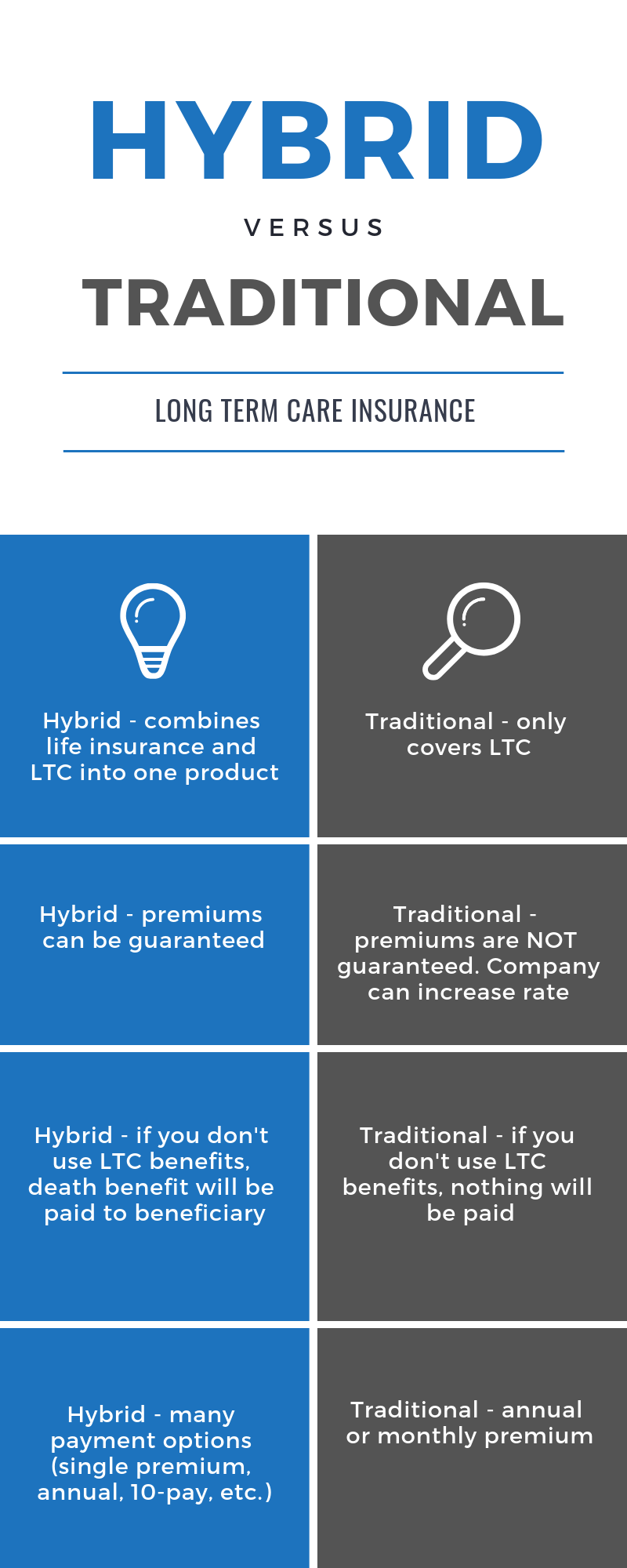 Hybrid vs Traditional Long Term Care Insurance Infographic